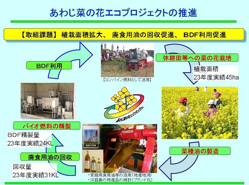 「あわじ菜の花エコプロジェクト」の推進