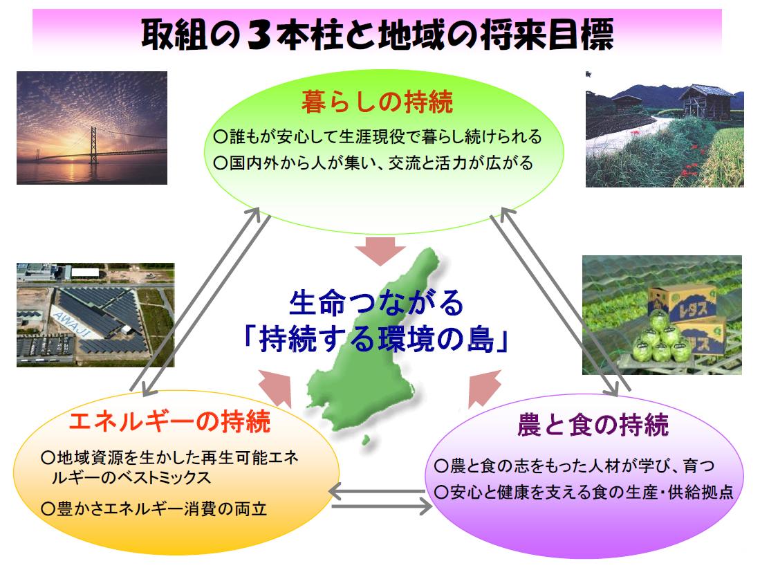 生命つながる「持続する環境の島」